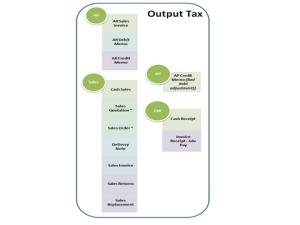Malsysia GST Output Tax